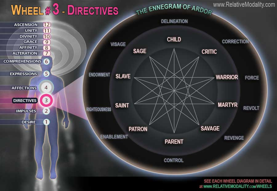 3-WHEEL---DIRECTIVES-web1