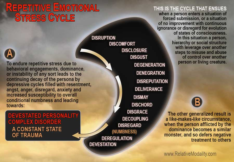 REPETITIVE-EMOTIONAL-STRESS-CYCLE-1