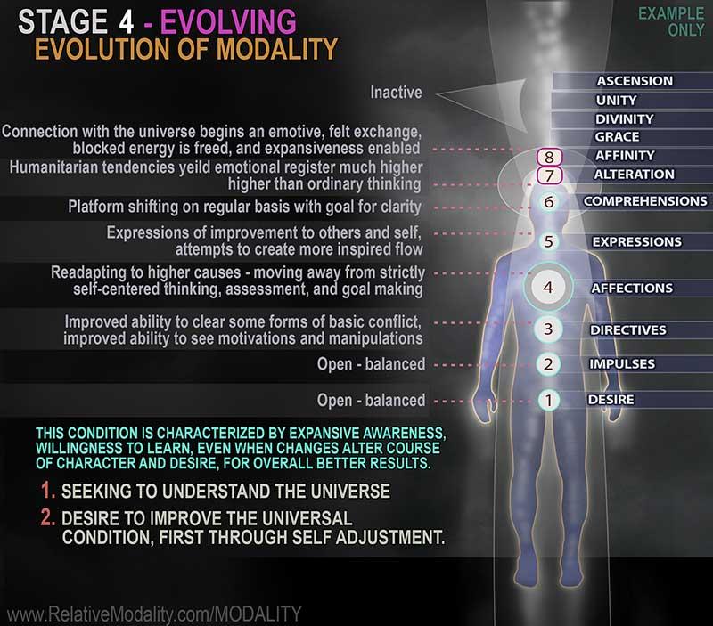 Stage-4-Modality-Evolution-web3