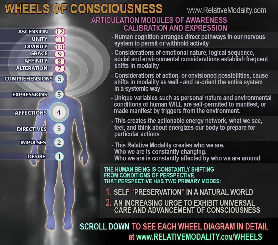 Wheels-of-Consciousness---web-3