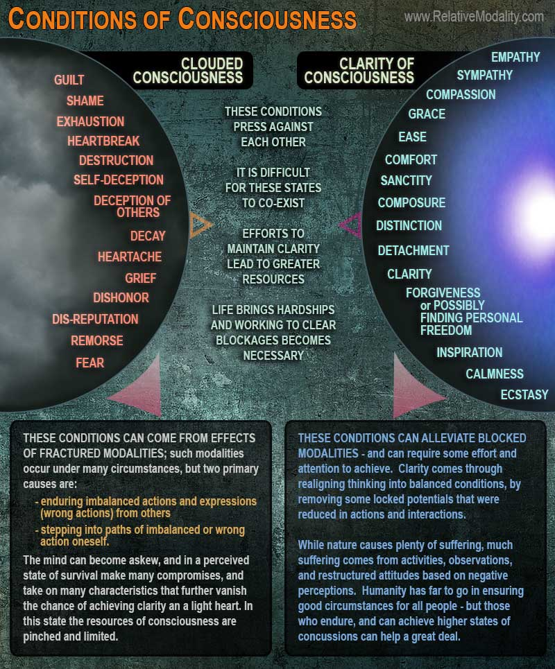 CONDITIONS-OF-CONSCIOUSNESS-web1