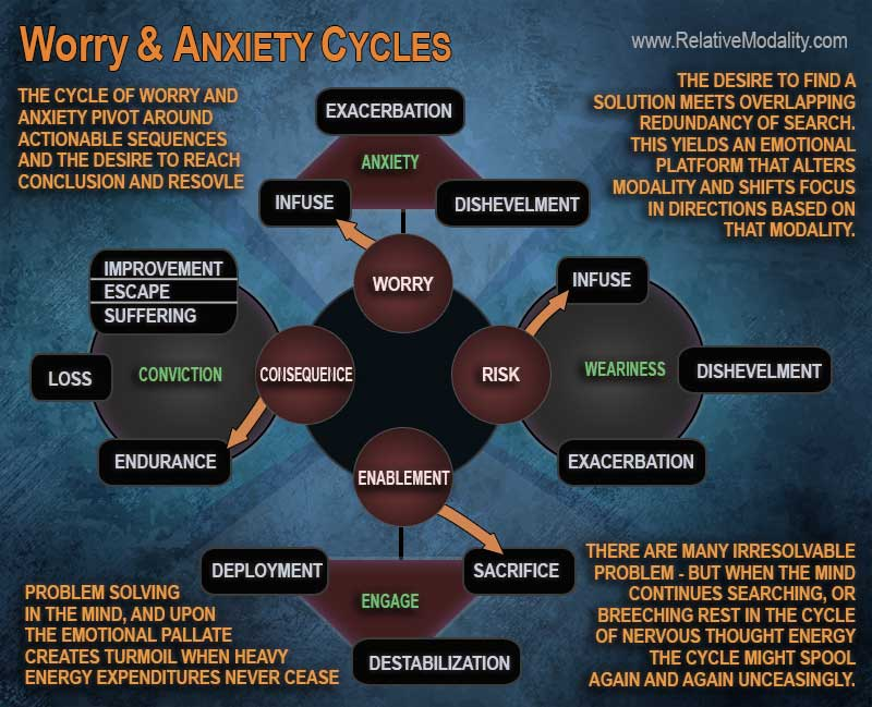 WORRY-AND-ANXIETY-CYCLES-web3